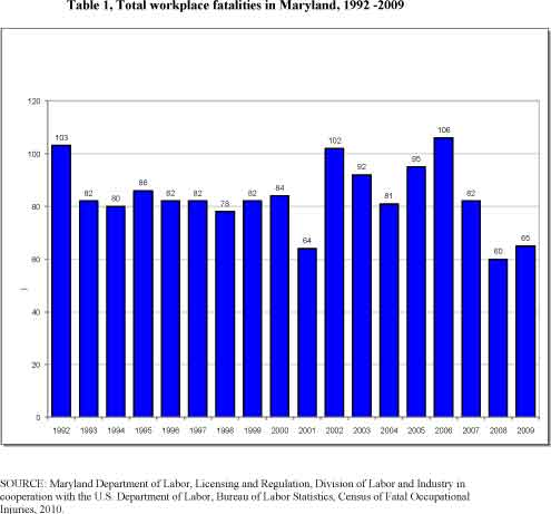 Table 1, Total workplace fatalities in Maryland, 1992 - 2009