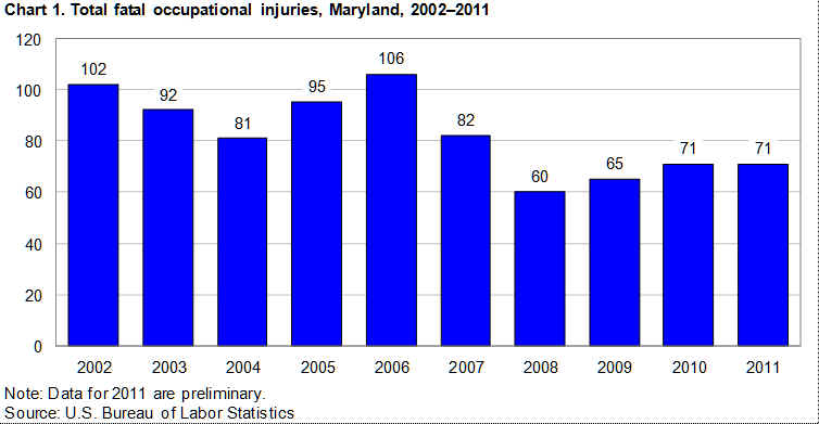 Chart 1. Total fatal occupational injuries, Maryland, 2002-2011