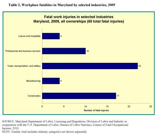 Table 2, Workplace fatalities in Maryland by selected industries, 2009