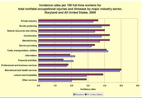 Incidence rates per 100 full-time workers for total nonfatal occupational injuries and illnesses by major industry sector, Maryland and All United States, 2009